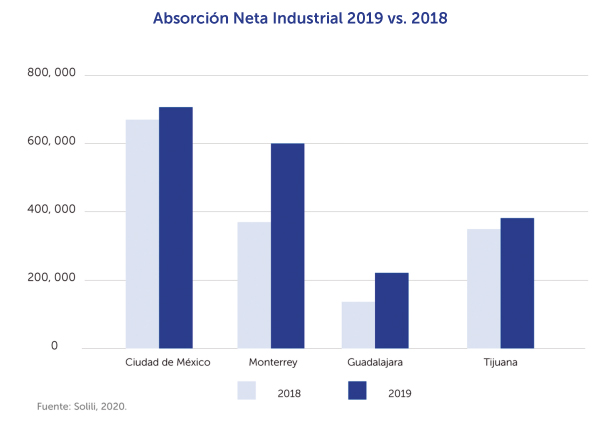 mercado-industrial-inmobiliare-solili-naves-industriales-producto-interno-bruto